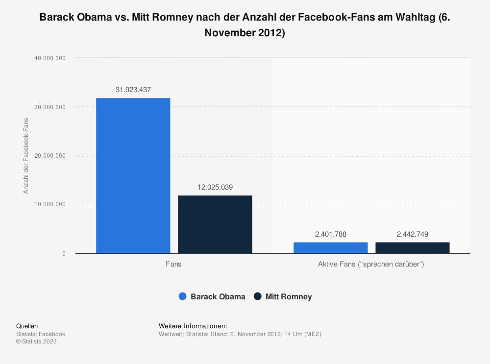 Statistik: Barack Obama vs. Mitt Romney nach der Anzahl der Facebook-Fans am Wahltag (6. November 2012) | Statista