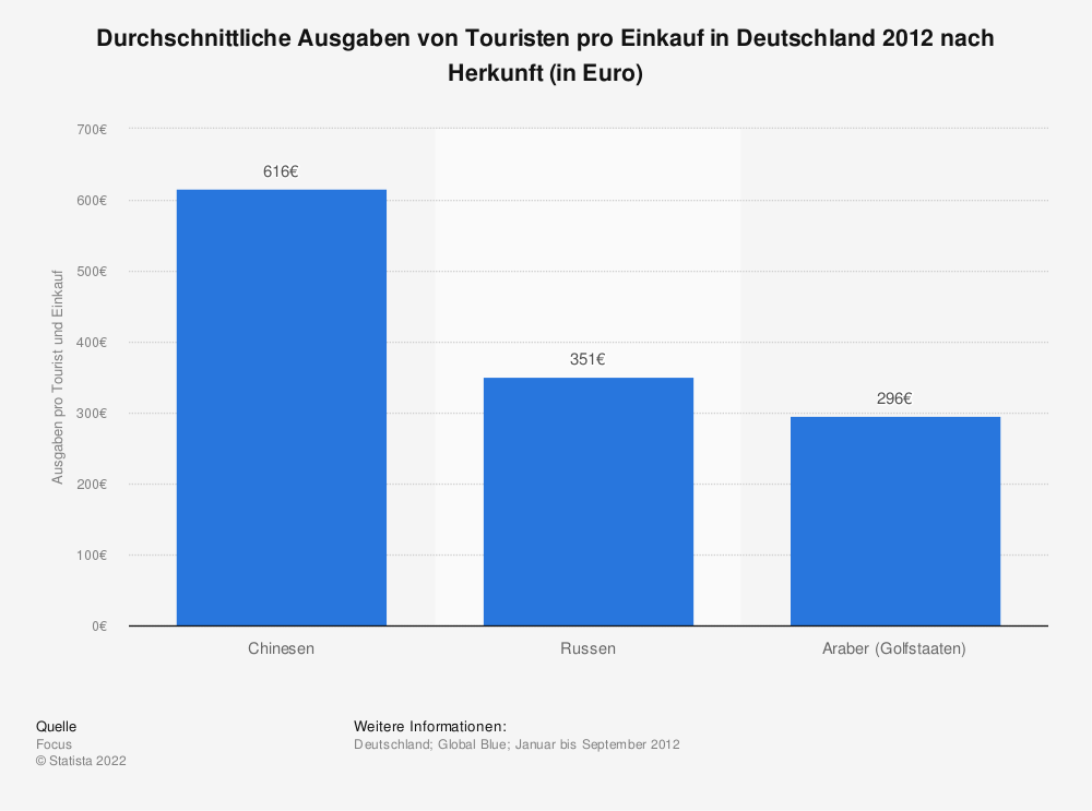 Statistik: Durchschnittliche Ausgaben von Touristen pro Einkauf in Deutschland 2012 nach Herkunft (in Euro) | Statista