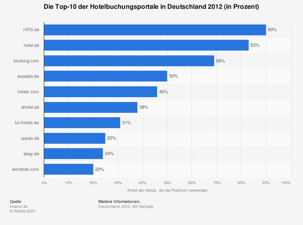 Statistik: Die Top-10 der Hotelbuchungsportale in Deutschland 2012 (in Prozent) | Statista