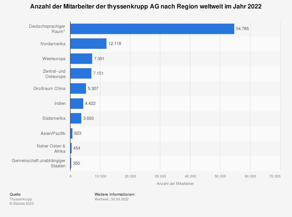 Statistik: Anzahl der Mitarbeiter der thyssenkrupp AG nach Region weltweit im Jahr 2019 | Statista