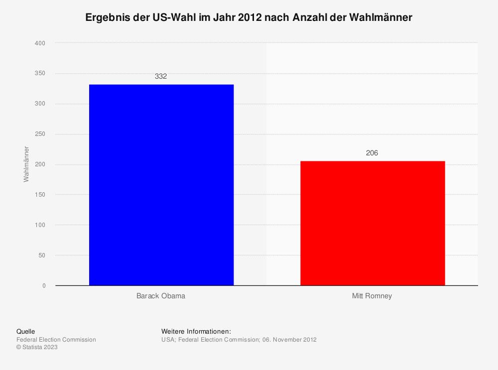 Statistik: Ergebnis der US-Wahl im Jahr 2012 nach Anzahl der Wahlmänner | Statista