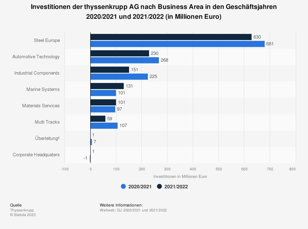 Statistik: Investitionen der thyssenkrupp AG nach Business Area in den Geschäftsjahren 2017/2018 und 2018/2019 (in Millionen Euro) | Statista
