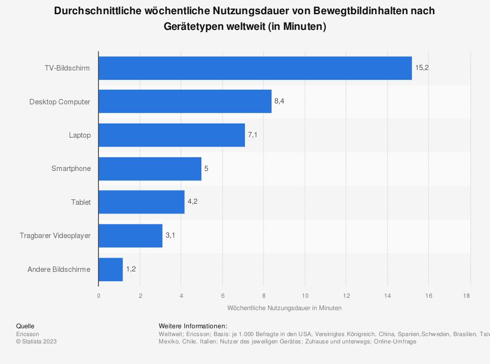 Statistik: Durchschnittliche wöchentliche Nutzungsdauer von Bewegtbildinhalten nach Gerätetypen weltweit (in Minuten) | Statista
