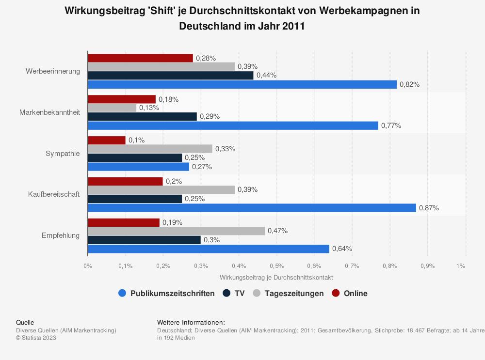 Statistik: Wirkungsbeitrag 'Shift' je Durchschnittskontakt von Werbekampagnen in Deutschland im Jahr 2011   Statista