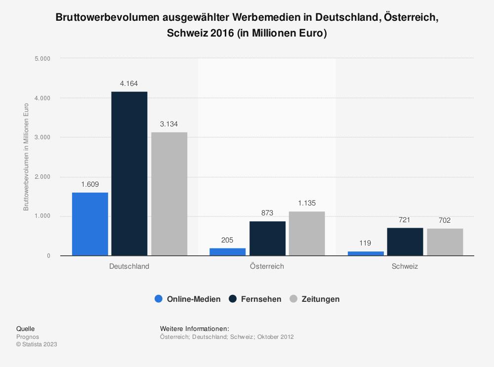 Statistik: Bruttowerbevolumen ausgewählter Werbemedien in Deutschland, Österreich, Schweiz 2016 (in Millionen Euro) | Statista