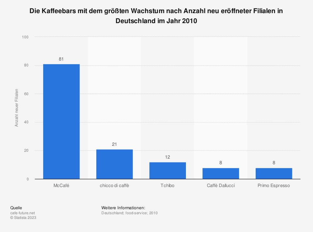 Statistik: Die Kaffeebars mit dem größten Wachstum nach Anzahl neu eröffneter Filialen in Deutschland im Jahr 2010   Statista