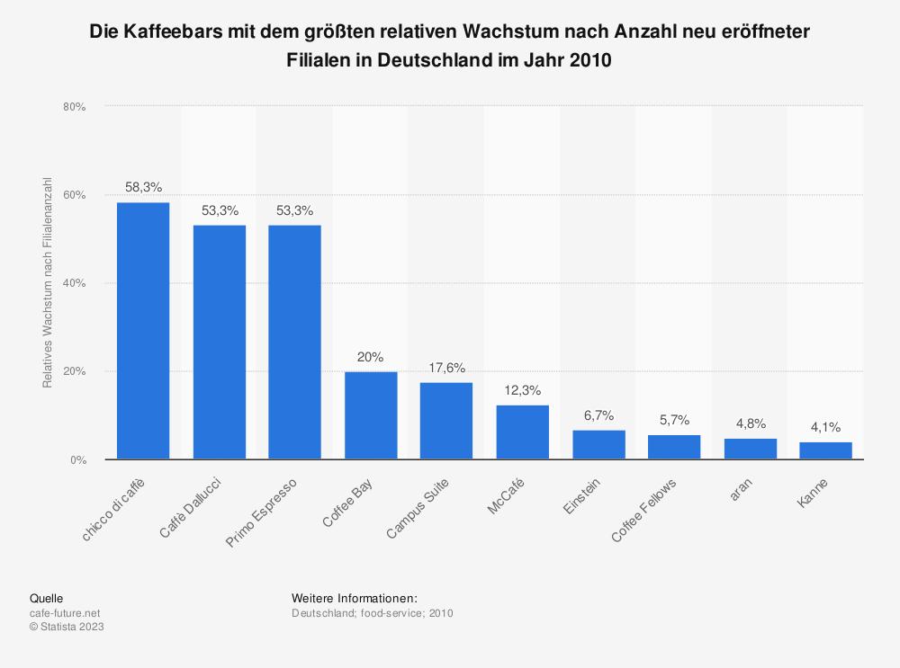 Statistik: Die Kaffeebars mit dem größten relativen Wachstum nach Anzahl neu eröffneter Filialen in Deutschland im Jahr 2010 | Statista