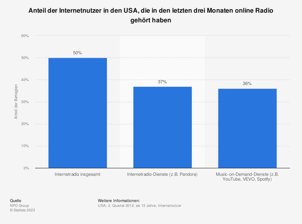 Statistik: Anteil der Internetnutzer in den USA, die in den letzten drei Monaten online Radio gehört haben | Statista