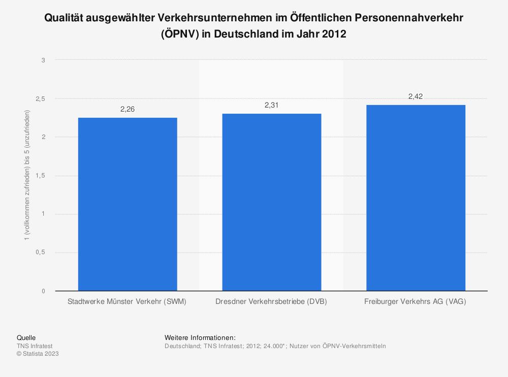 Statistik: Qualität ausgewählter Verkehrsunternehmen im Öffentlichen Personennahverkehr (ÖPNV) in Deutschland im Jahr 2012 | Statista