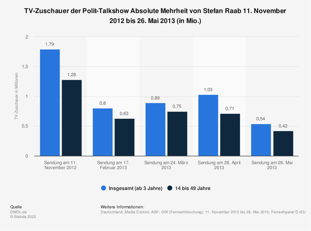 Statistik: TV-Zuschauer der Polit-Talkshow Absolute Mehrheit von Stefan Raab 11. November 2012 bis 26. Mai 2013 (in Mio.) | Statista