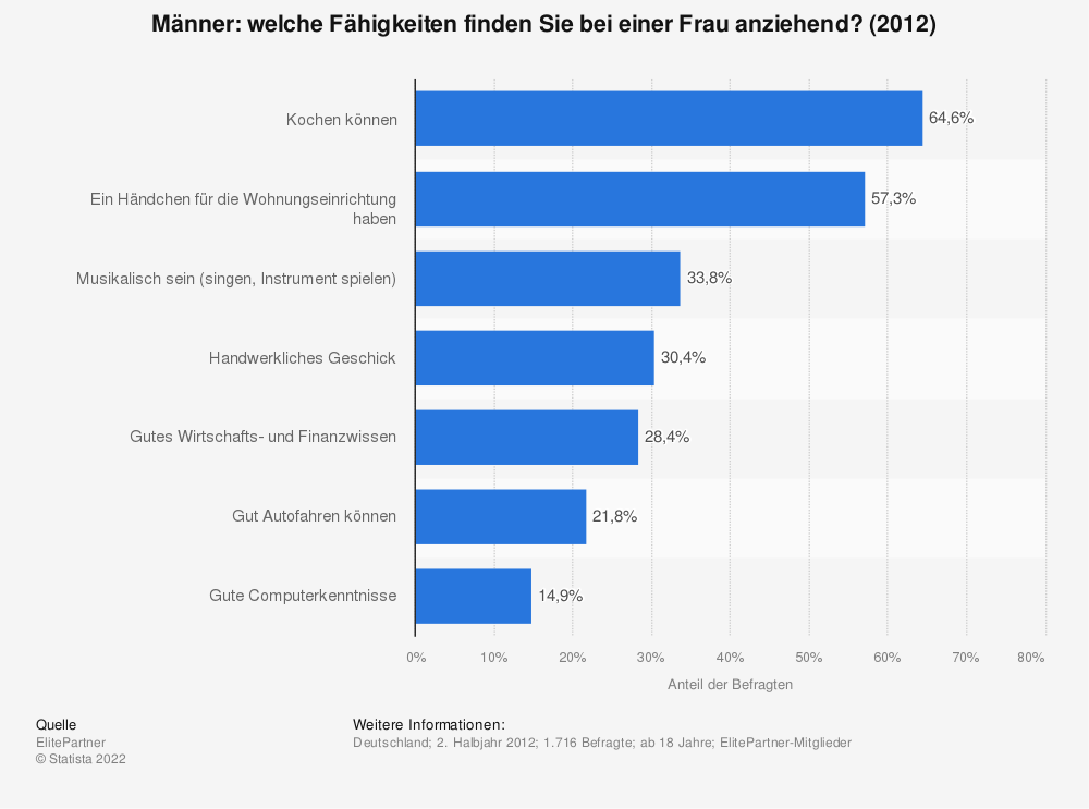 Rating Online Partnervermittlung