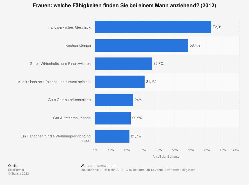 Statistik: Frauen: welche Fähigkeiten finden Sie bei einem Mann anziehend? (2012) | Statista