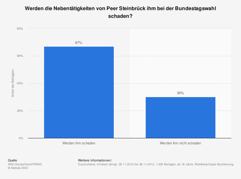 Statistik: Werden die Nebentätigkeiten von Peer Steinbrück ihm bei der Bundestagswahl schaden? | Statista