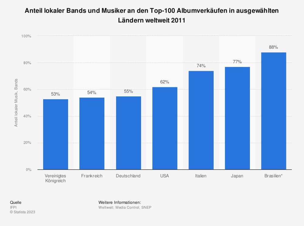 Statistik: Anteil lokaler Bands und Musiker an den Top-100 Albumverkäufen in ausgewählten Ländern weltweit 2011 | Statista