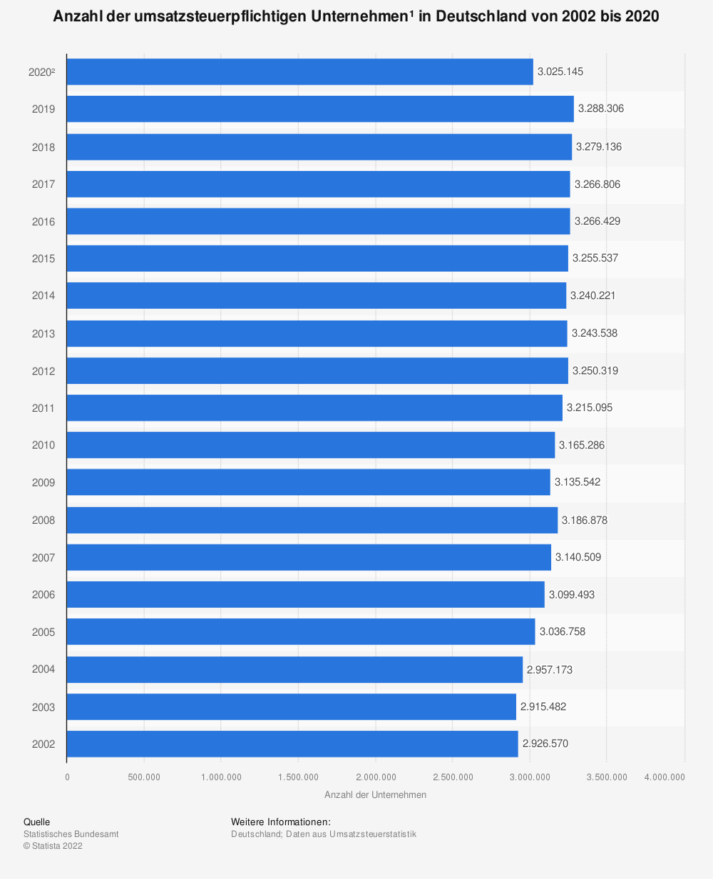 Statistik: Anzahl der Unternehmen* in Deutschland von 2005 bis 2017 | Statista