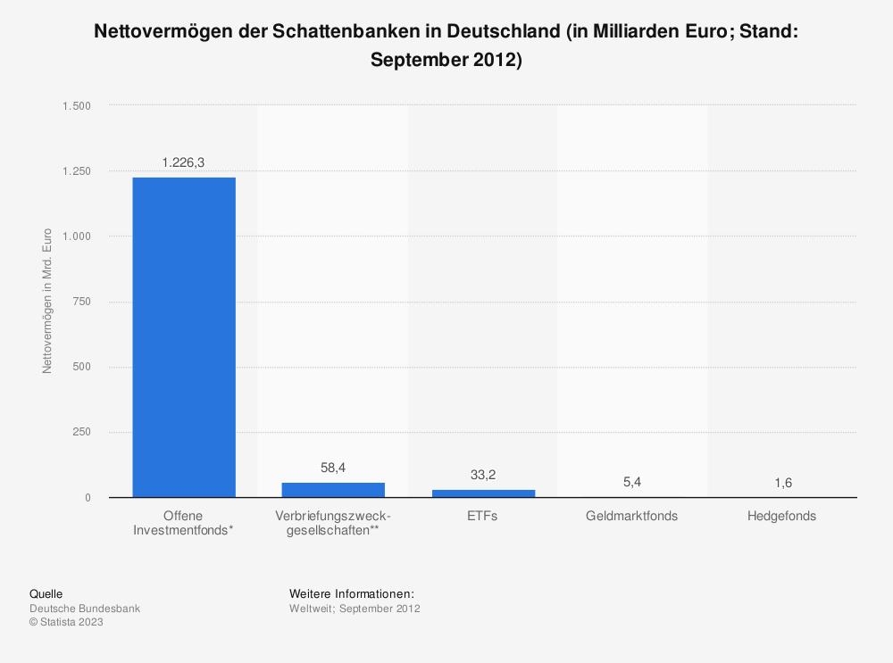 Statistik: Nettovermögen der Schattenbanken in Deutschland (in Milliarden Euro; Stand: September 2012) | Statista