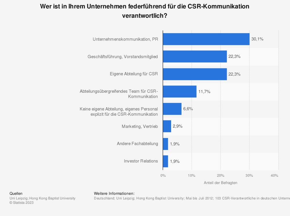 Statistik: Wer ist in Ihrem Unternehmen federführend für die CSR-Kommunikation verantwortlich? | Statista