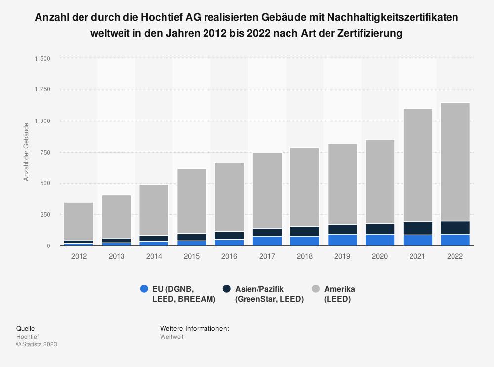 Statistik: Anzahl der durch die Hochtief AG realisierten Gebäude mit Nachhaltigkeitszertifikaten weltweit in den Jahren 2009 bis 2019 nach Art der Zertifizierung | Statista