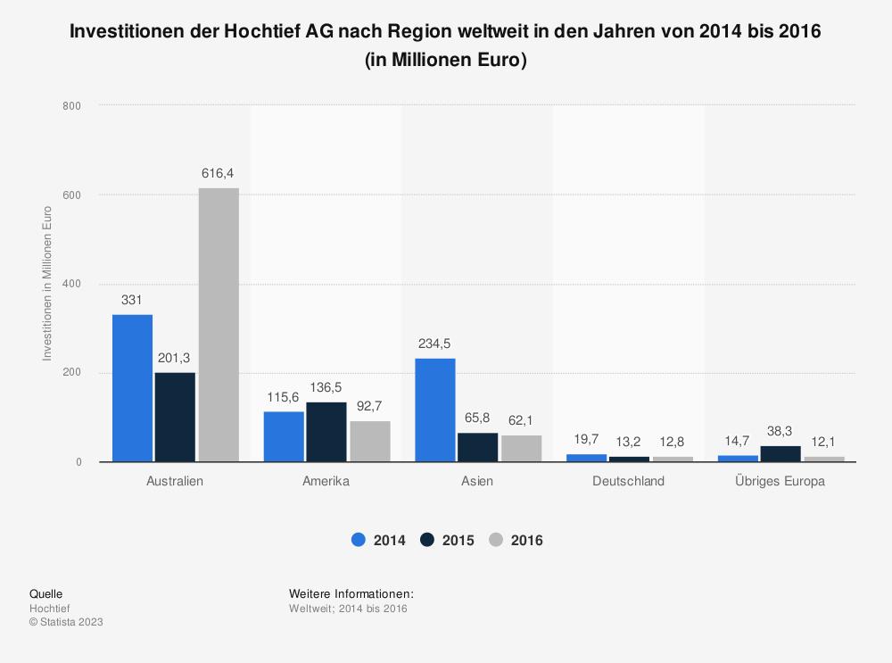 Statistik: Investitionen der Hochtief AG nach Region weltweit in den Jahren von 2014 bis 2016 (in Millionen Euro) | Statista