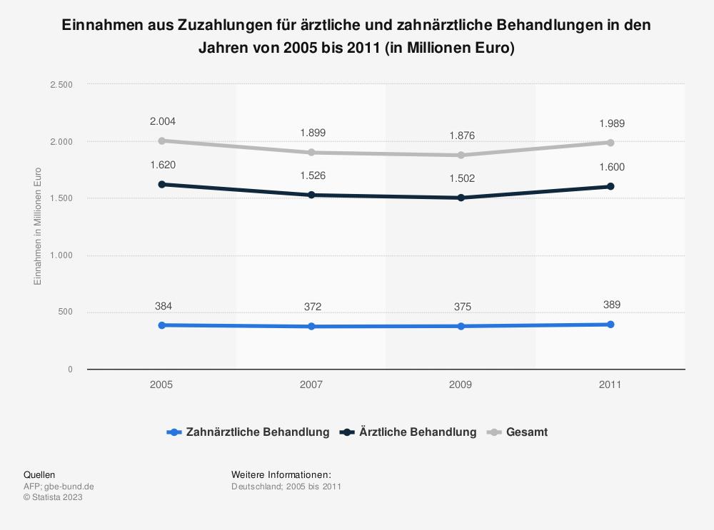 Statistik: Einnahmen aus Zuzahlungen für ärztliche und zahnärztliche Behandlungen in den Jahren von 2005 bis 2011 (in Millionen Euro) | Statista