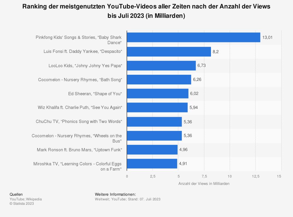 Statistik: Ranking der meistgenutzten YouTube-Videos aller Zeiten nach der Anzahl der Views bis Februar 2021 (in Milliarden) | Statista