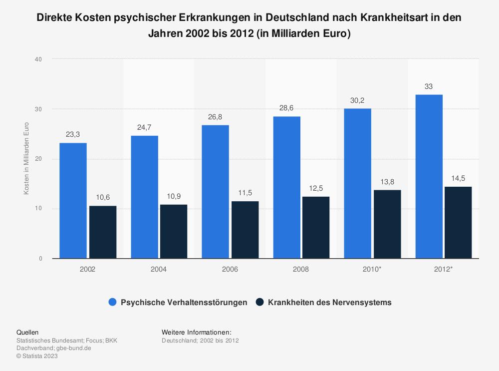 Statistik: Direkte Kosten psychischer Erkrankungen in Deutschland nach Krankheitsart in den Jahren 2002 bis 2012 (in Milliarden Euro) | Statista