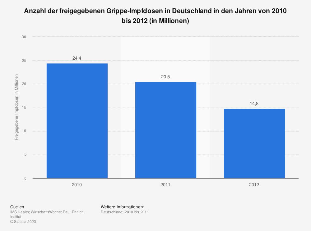 Statistik: Anzahl der freigegebenen Grippe-Impfdosen in Deutschland in den Jahren von 2010 bis 2012 (in Millionen) | Statista