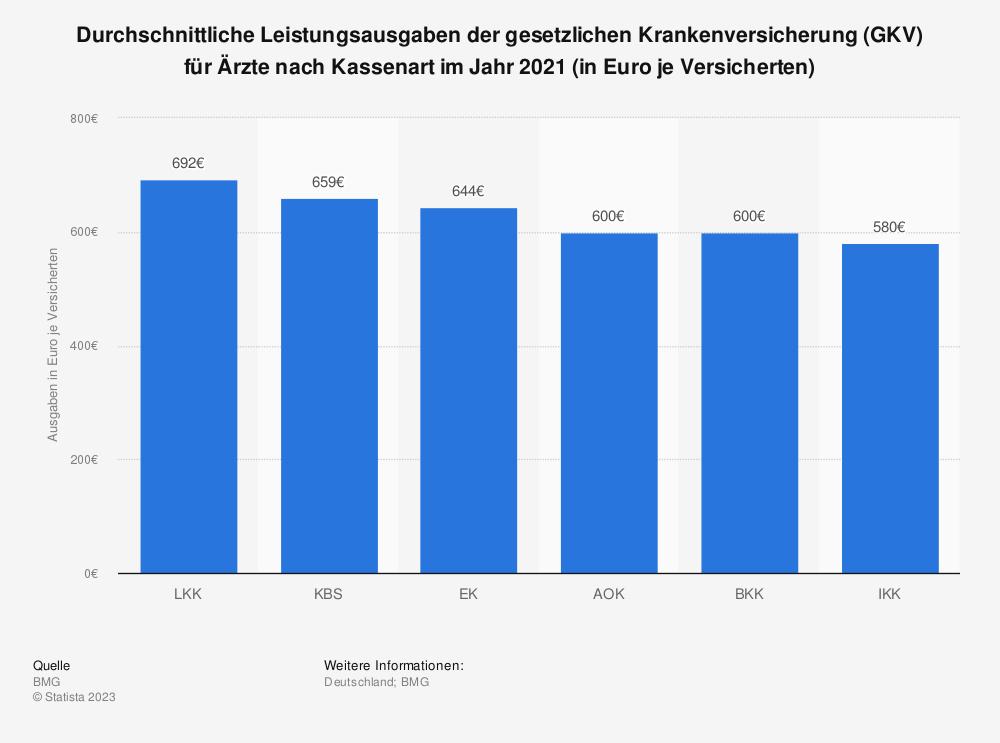 Statistik: Durchschnittliche Leistungsausgaben der gesetzlichen Krankenversicherung (GKV) für Ärzte nach Kassenart im Jahr 2017 (in Euro je Versicherten) | Statista