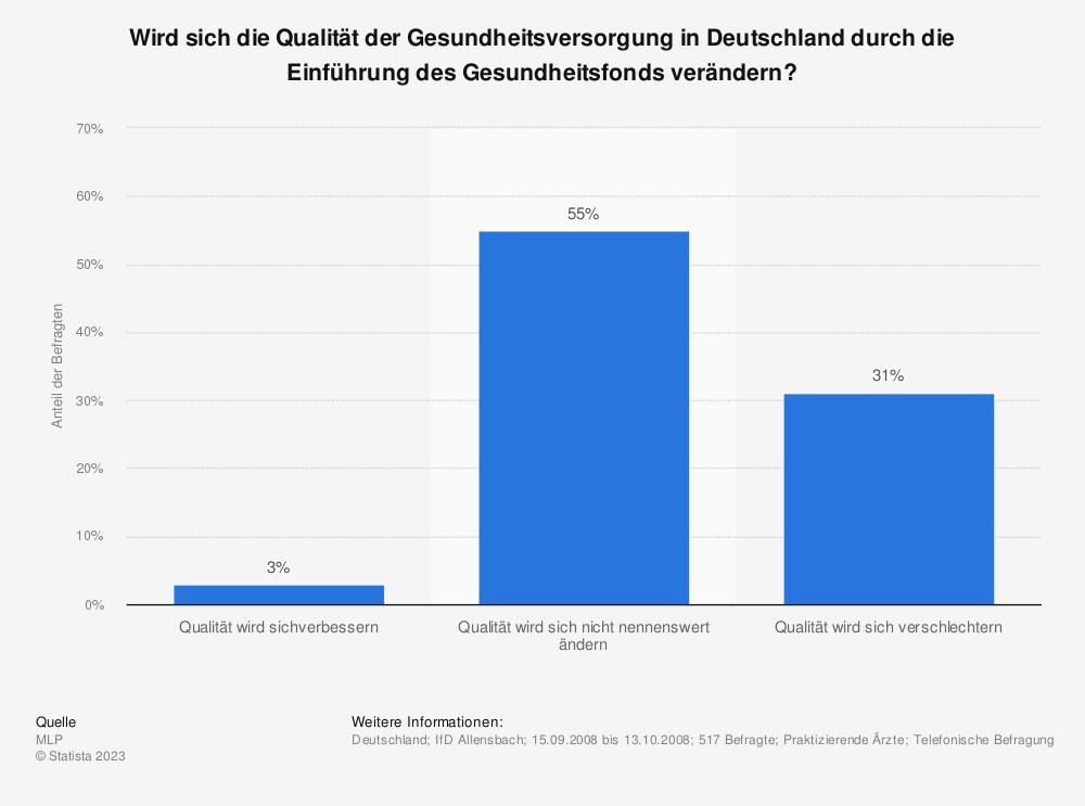 Statistik: Wird sich die Qualität der Gesundheitsversorgung in Deutschland durch die Einführung des Gesundheitsfonds verändern? | Statista