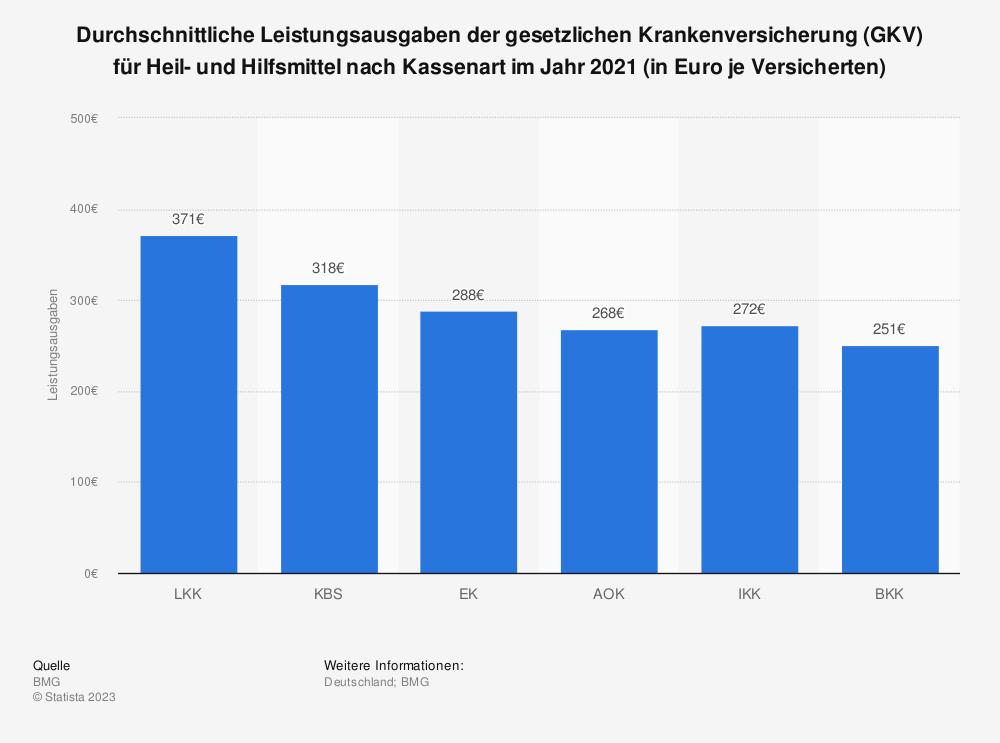 Statistik: Durchschnittliche Leistungsausgaben der gesetzlichen Krankenversicherung (GKV) für Heil- und Hilfsmittel nach Kassenart im Jahr 2017 (in Euro je Versicherten) | Statista