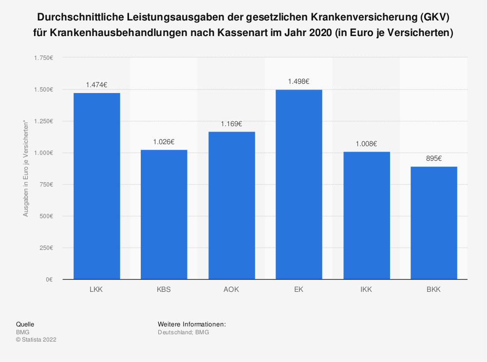 Statistik: Durchschnittliche Leistungsausgaben der gesetzlichen Krankenversicherung (GKV) für Krankenhausbehandlungen nach Kassenart im Jahr 2017 (in Euro je Versicherten) | Statista