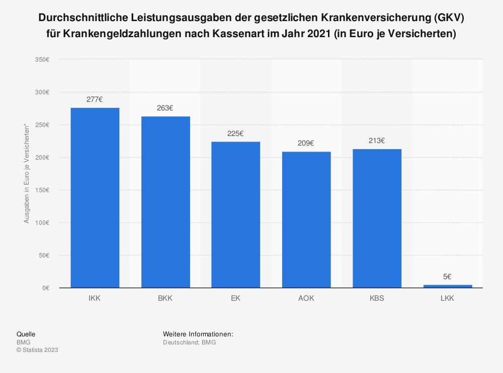 Statistik: Durchschnittliche Leistungsausgaben der gesetzlichen Krankenversicherung (GKV) für Krankengeldzahlungen nach Kassenart im Jahr 2017 (in Euro je Versicherten) | Statista