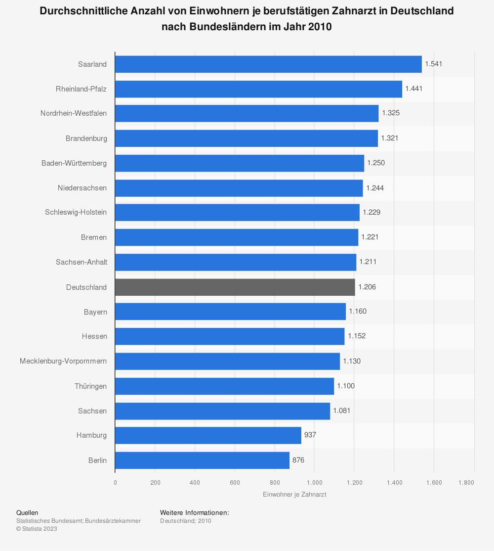 Statistik: Durchschnittliche Anzahl von Einwohnern je berufstätigen Zahnarzt in Deutschland nach Bundesländern im Jahr 2010 | Statista