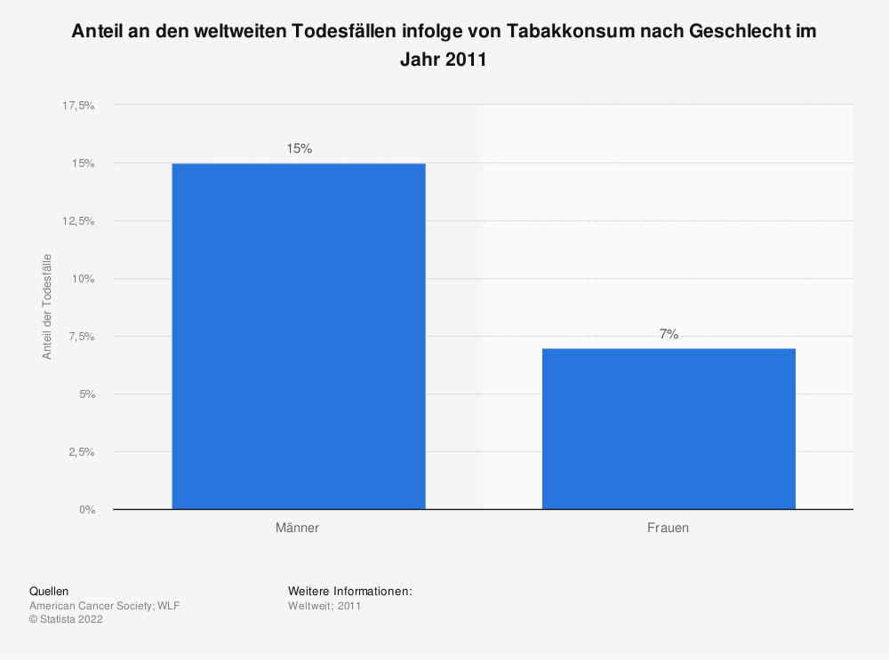 Statistik: Anteil an den weltweiten Todesfällen infolge von Tabakkonsum nach Geschlecht im Jahr 2011 | Statista