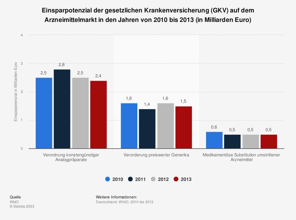 Statistik: Einsparpotenzial der gesetzlichen Krankenversicherung (GKV) auf dem Arzneimittelmarkt in den Jahren von 2010 bis 2013 (in Milliarden Euro) | Statista