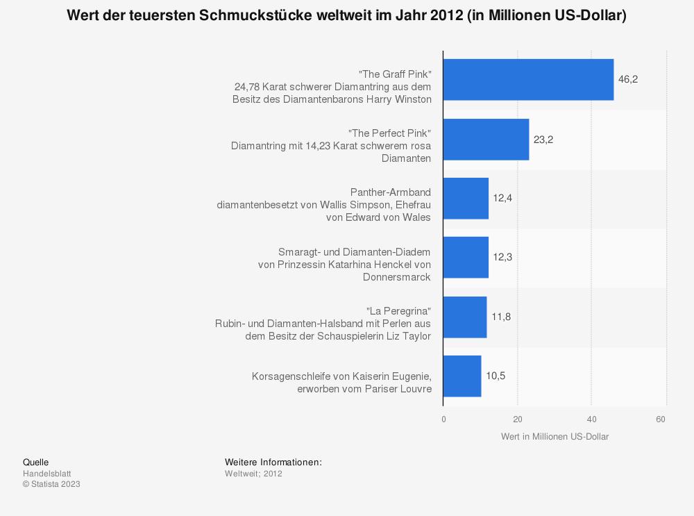 Statistik: Wert der teuersten Schmuckstücke weltweit im Jahr 2012 (in Millionen US-Dollar) | Statista