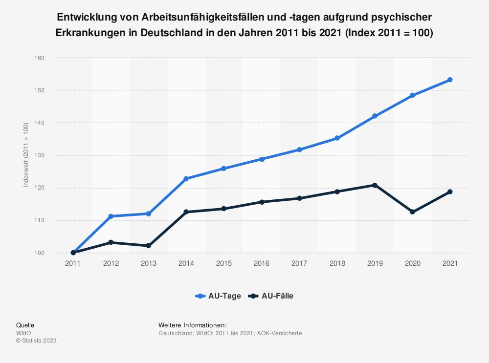 Statistik: Entwicklung von Arbeitsunfähigkeitsfällen und -tagen aufgrund psychischer Erkrankungen in Deutschland in den Jahren 2007 bis 2017 (Index 2007 = 100) | Statista