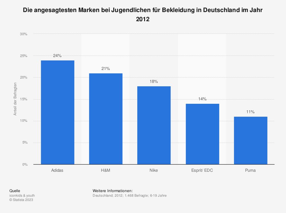 Statistik: Die angesagtesten Marken bei Jugendlichen für Bekleidung in Deutschland im Jahr 2012 | Statista
