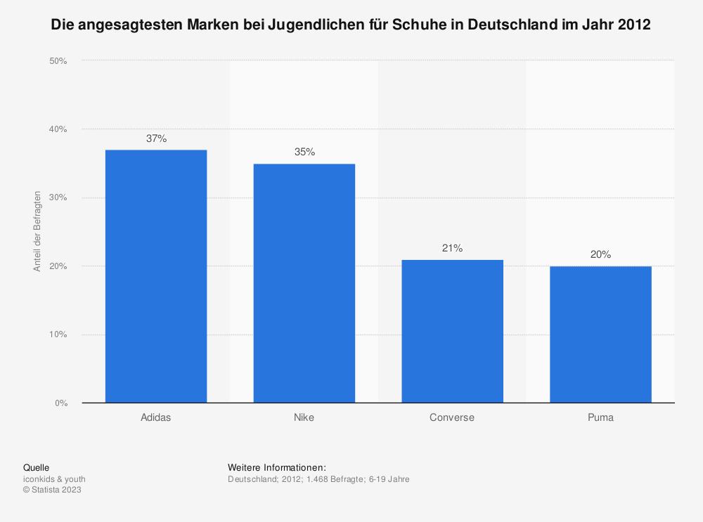 Statistik: Die angesagtesten Marken bei Jugendlichen für Schuhe in Deutschland im Jahr 2012 | Statista