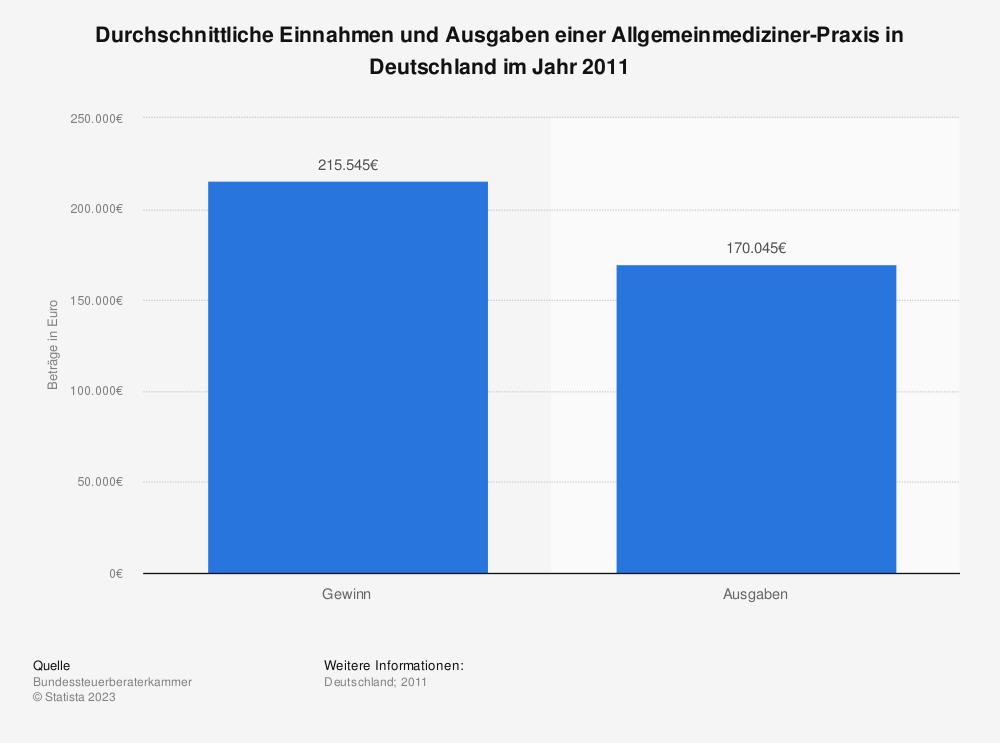 Statistik: Durchschnittliche Einnahmen und Ausgaben einer Allgemeinmediziner-Praxis in Deutschland im Jahr 2011 | Statista