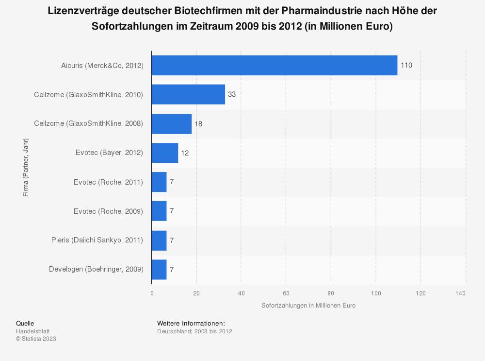 Statistik: Lizenzverträge deutscher Biotechfirmen mit der Pharmaindustrie nach Höhe der Sofortzahlungen im Zeitraum 2009 bis 2012 (in Millionen Euro) | Statista