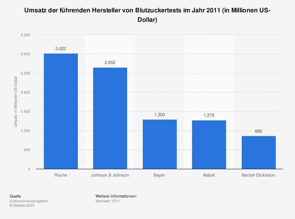 Statistik: Umsatz der führenden Hersteller von Blutzuckertests im Jahr 2011 (in Millionen US-Dollar) | Statista