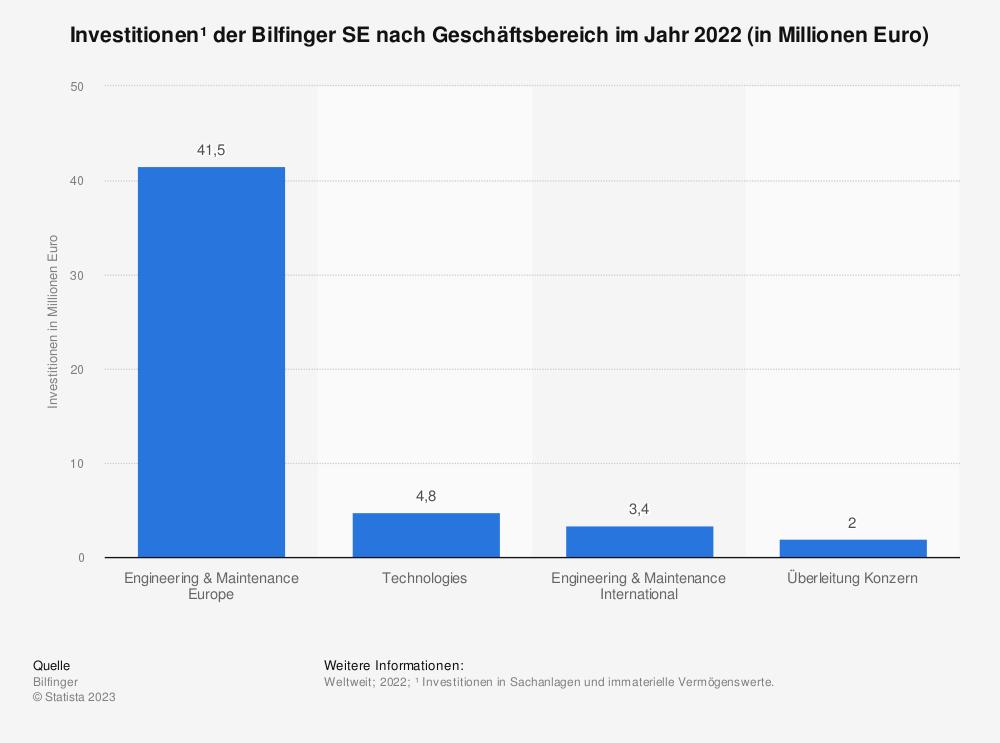 Statistik: Investitionen* der Bilfinger SE nach Geschäftsbereich im Jahr 2018 (in Millionen Euro) | Statista