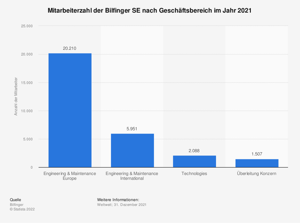 Statistik: Mitarbeiterzahl der Bilfinger SE nach Geschäftsbereich im Jahr 2018 | Statista