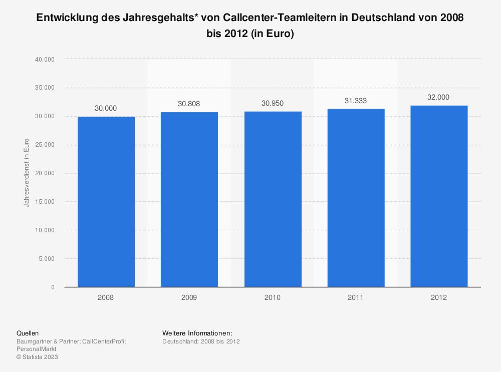 Statistik: Entwicklung des Jahresgehalts* von Callcenter-Teamleitern in Deutschland von 2008 bis 2012 (in Euro) | Statista