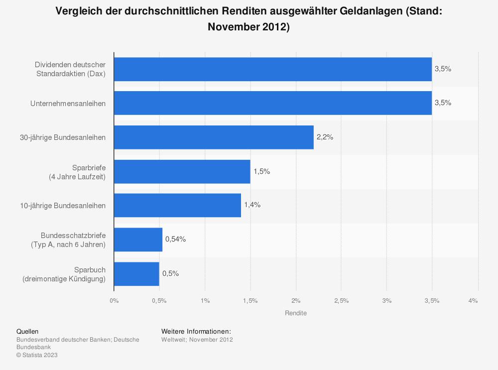 Statistik: Vergleich der durchschnittlichen Renditen ausgewählter Geldanlagen (Stand: November 2012) | Statista
