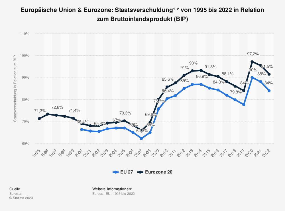 Statistik: Europäische Union & Euro-Zone: Staatsverschuldung von 2010 bis 2016 in Relation zum Bruttoinlandsprodukt (BIP)   Statista