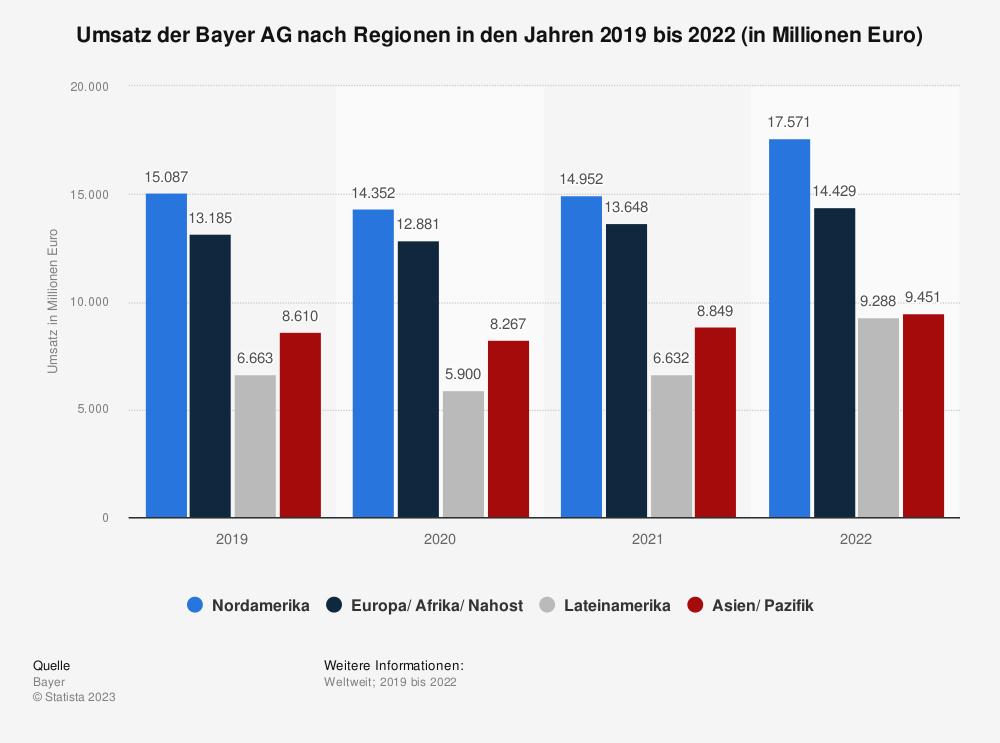Statistik: Umsatz der Bayer AG nach Regionen in den Jahren 2017 bis Q1 2020 (in Millionen Euro) | Statista