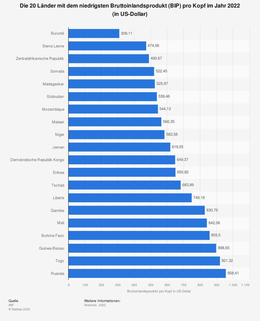Statistik: Die 20 Länder mit dem niedrigsten Bruttoinlandsprodukt (BIP) pro Kopf im Jahr 2018 (in US-Dollar) | Statista