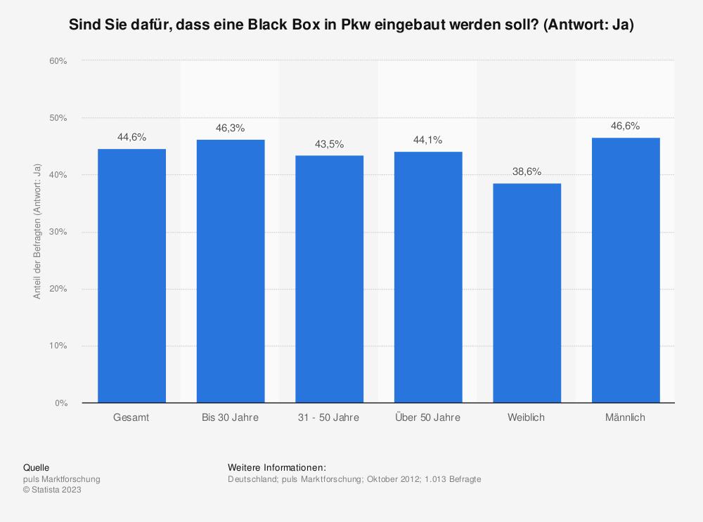 Statistik: Sind Sie dafür, dass eine Black Box in Pkw eingebaut werden soll? (Antwort: Ja) | Statista